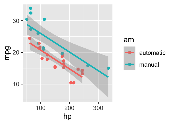 Two plots in one figure environment in the margin.