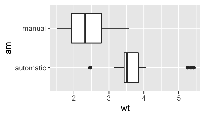 Tufte handout a boxplot of weight vs transmission this figure will be placed in the margin ggplotmtcars2 aesam wt geomboxplot coordflip ccuart Image collections